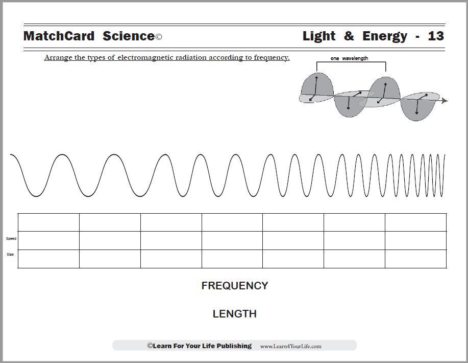 Light Spectrum Worksheet