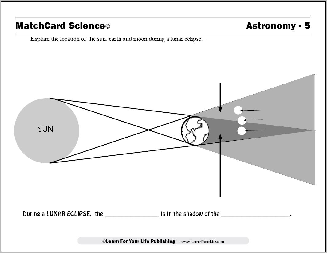 Causes Of Lunar Eclipses