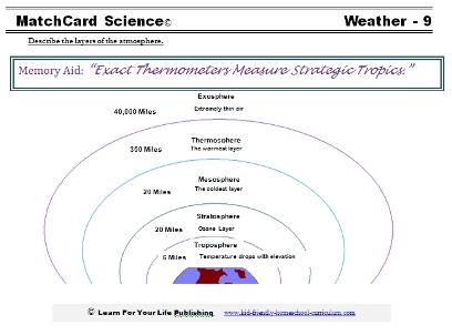 Atmosphere Worksheet