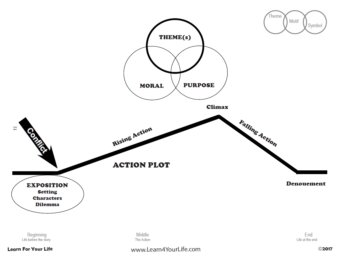 Action Plot Diagram
