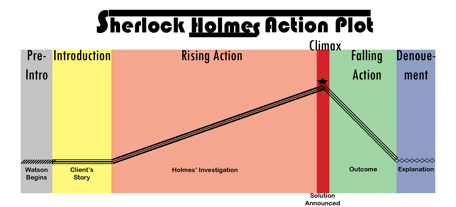 Sherlock Holmes Action Plot