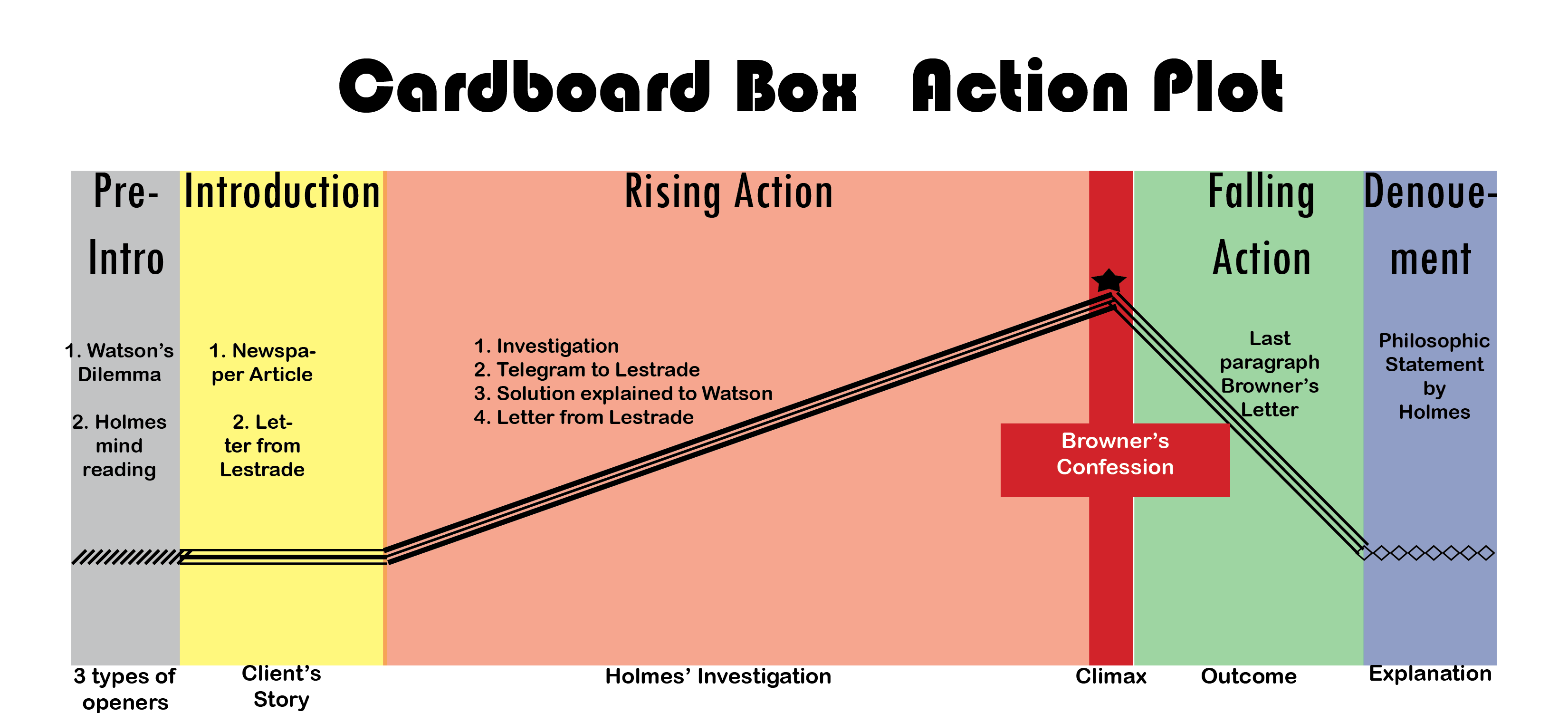 Adventure of the Cardboard Box Action Plot