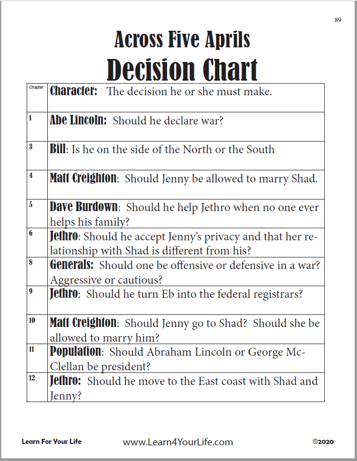 Across Five Aprils Decision Chart