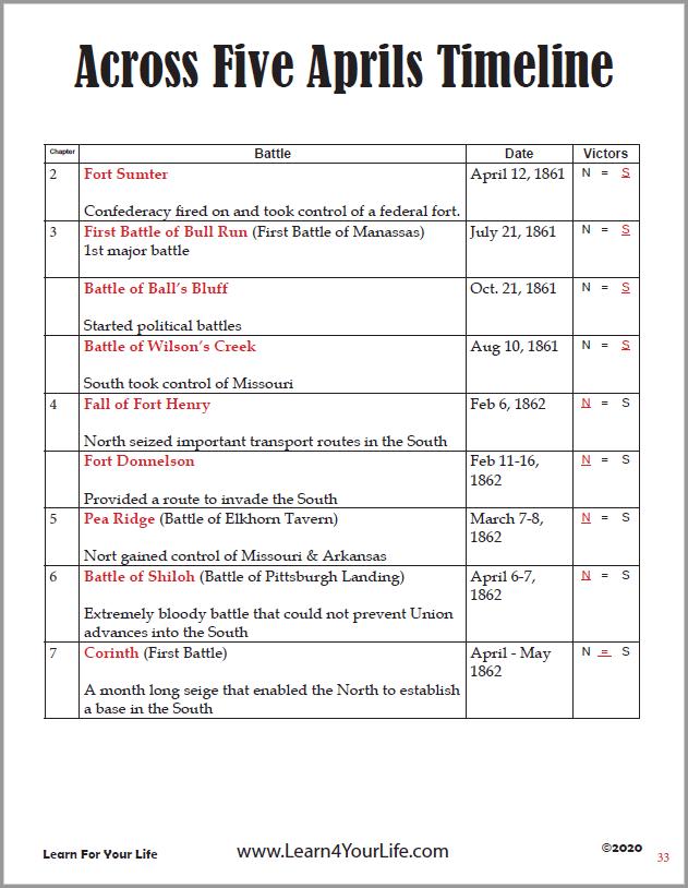 Across Five Aprils Timeline Page 1