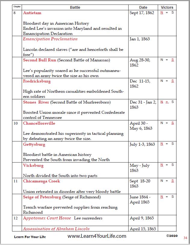 Across Five Aprils Timeline Page 2