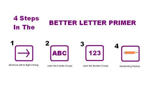 Better Letter Primer 4 step diagram