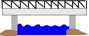 Beam Bridges