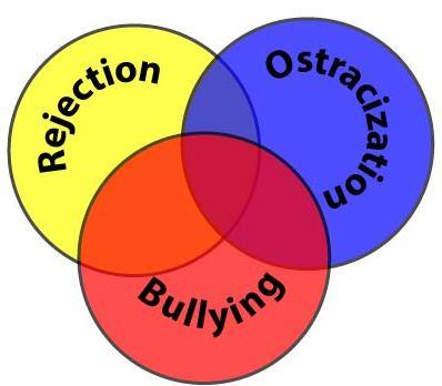 Bullying Circle