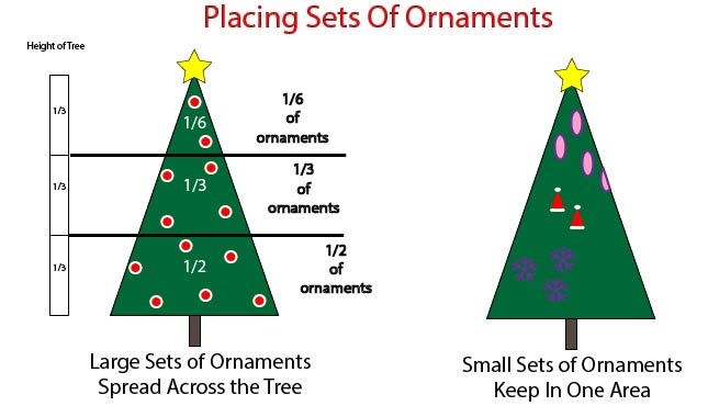 Spacing Christmas Tree Ornaments