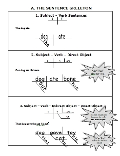 diagramming sentenceshomeschool curriculum download arrow grammar clue card