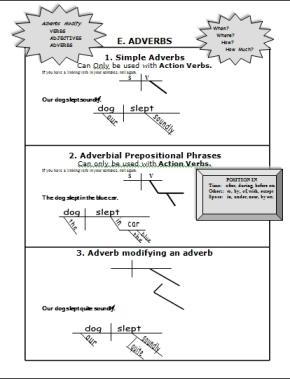 Grammar Slammer Clue Card