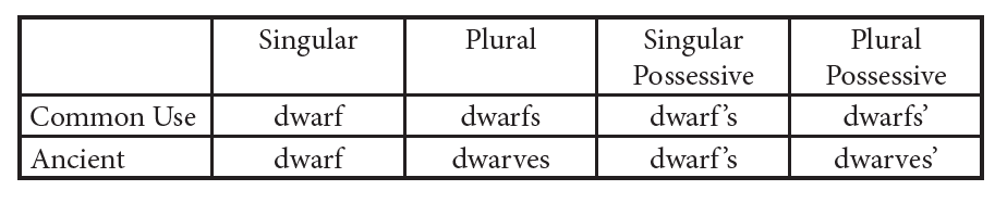Dwarfs vs Dwarves Chart