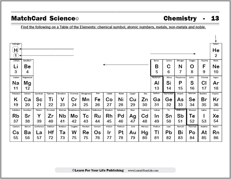 Periodic Chart – Reading the Periodic Table Worksheet
