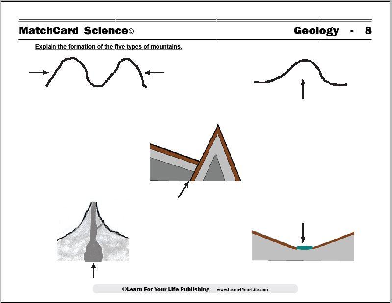 Types of Mountains Worksheet