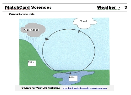 math worksheet : water cycle for kindergarten worksheets  k5 worksheets : Water Cycle Worksheet For Kindergarten