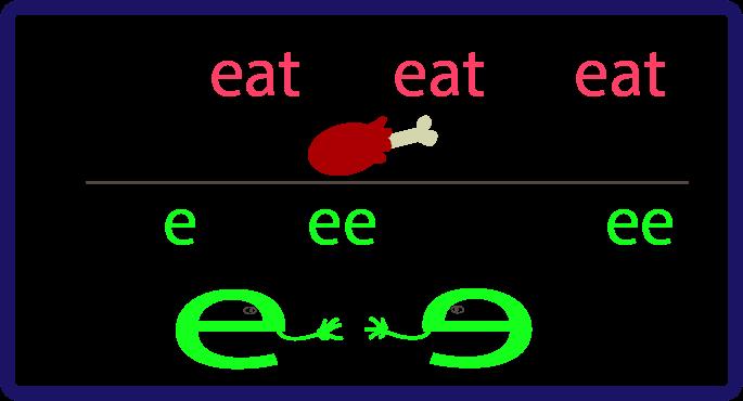 meat vs meet spelling trick