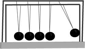 Newtons Cradle diagram