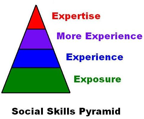 social skills pyramid diagram