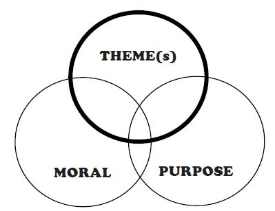 Literary Theme, Moral, Purpose Diagram 399x307