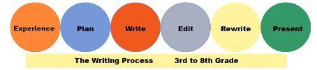 the writing process circles