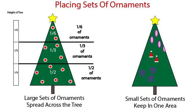 Spacing Christmas Tree Ornaments