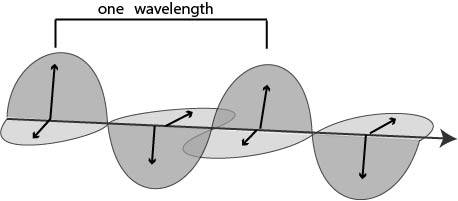 electromagnetic waves diagram