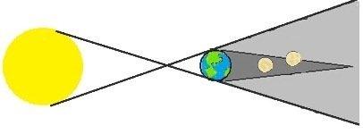Color Lunar Eclipse Diagram
