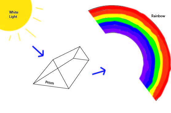 Rainbow from Prism