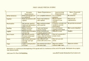 writing rubric elementary 1 fall 2014 writing rubric grades 3–4 score point 6 a score point 6 paper is rare it fully accomplishes the task and has a distinctive quality that sets.