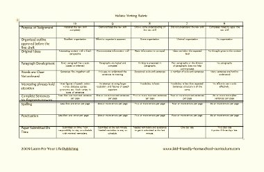 basic writing rubric Examples of rubrics  template for creating a rubric  logs and journal writing, and lab write-ups rubrics and evaluation resources,.